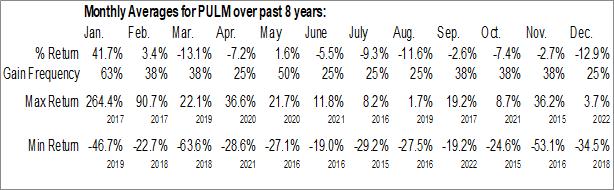 Monthly Seasonal Pulmatrix, Inc. (NASD:PULM)