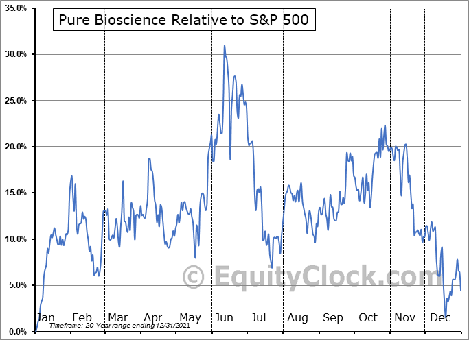 PURE Relative to the S&P 500