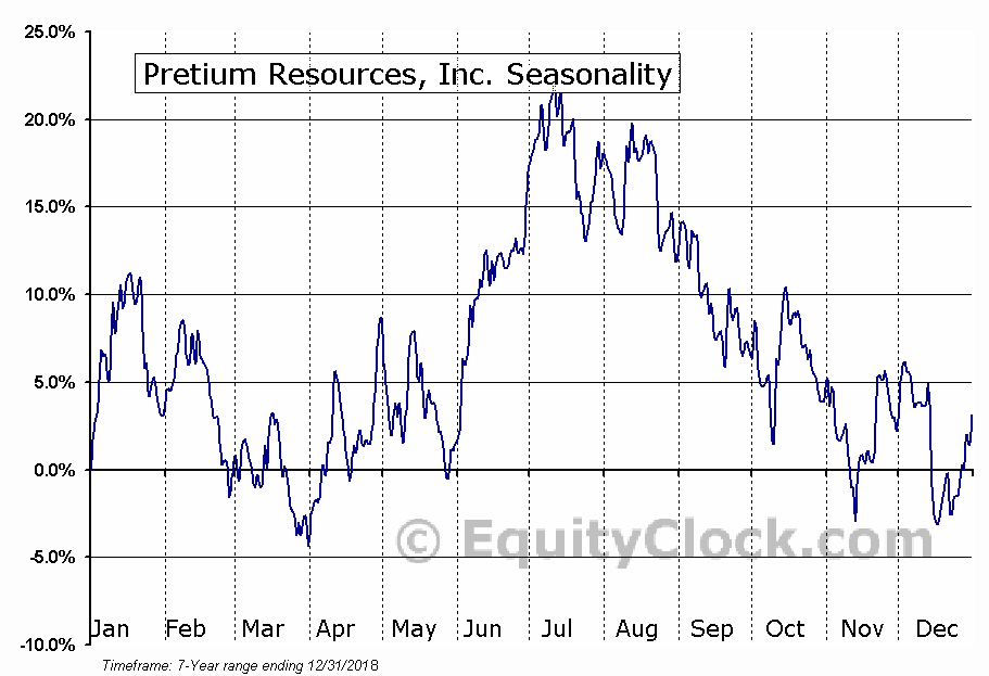 Pretium Resources, Inc. (NYSE:PVG) Seasonal Chart