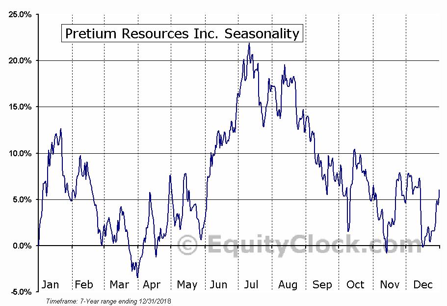 Pretium Resources Inc. (TSE:PVG.TO) Seasonal Chart