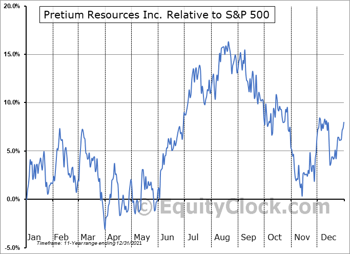 PVG.TO Relative to the S&P 500