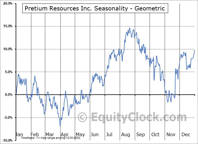 Pretium Resources Inc. (TSE:PVG.TO) Seasonality