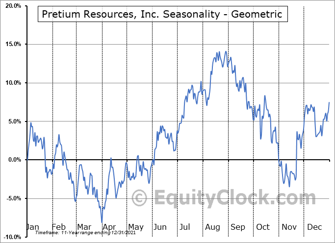 Pretium Resources, Inc. (NYSE:PVG) Seasonality
