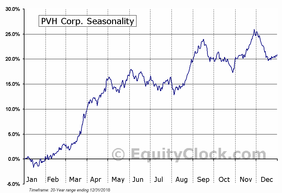 Phillips-Van Heusen Corporation  (NYSE:PVH) Seasonal Chart