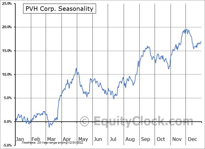 PVH Corp. (NYSE:PVH) Seasonal Chart