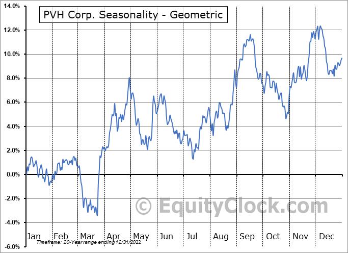 PVH Corp. (NYSE:PVH) Seasonality