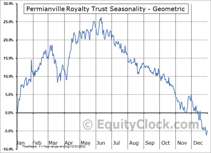Permianville Royalty Trust (NYSE:PVL) Seasonality
