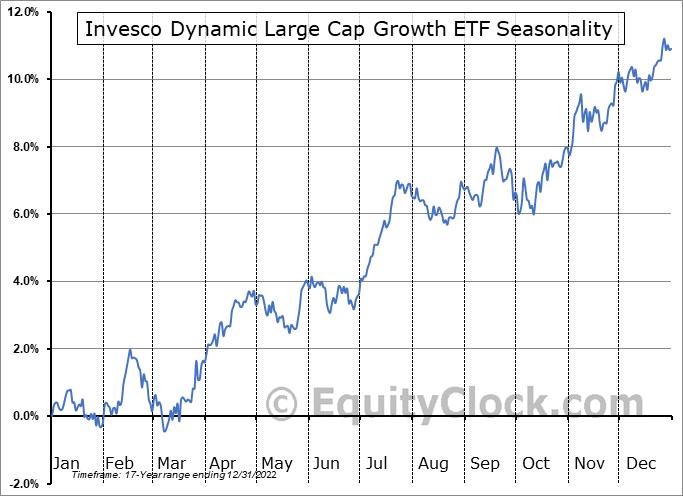 Invesco Dynamic Large Cap Growth ETF (NYSE:PWB) Seasonal Chart