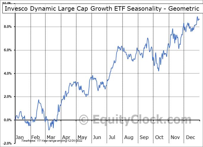 Invesco Dynamic Large Cap Growth ETF (NYSE:PWB) Seasonality