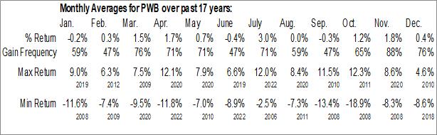 Monthly Seasonal Invesco Dynamic Large Cap Growth ETF (NYSE:PWB)