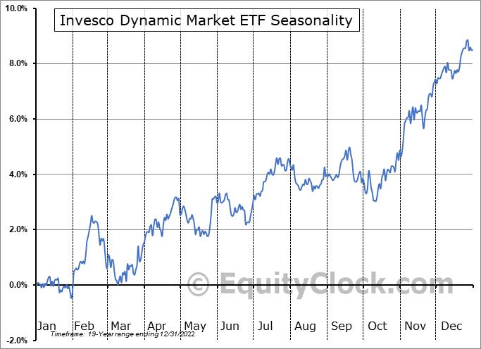 Invesco Dynamic Market ETF (NYSE:PWC) Seasonal Chart