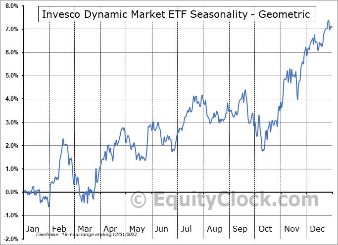 Invesco Dynamic Market ETF (NYSE:PWC) Seasonality
