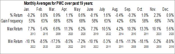 Monthly Seasonal Invesco Dynamic Market ETF (NYSE:PWC)