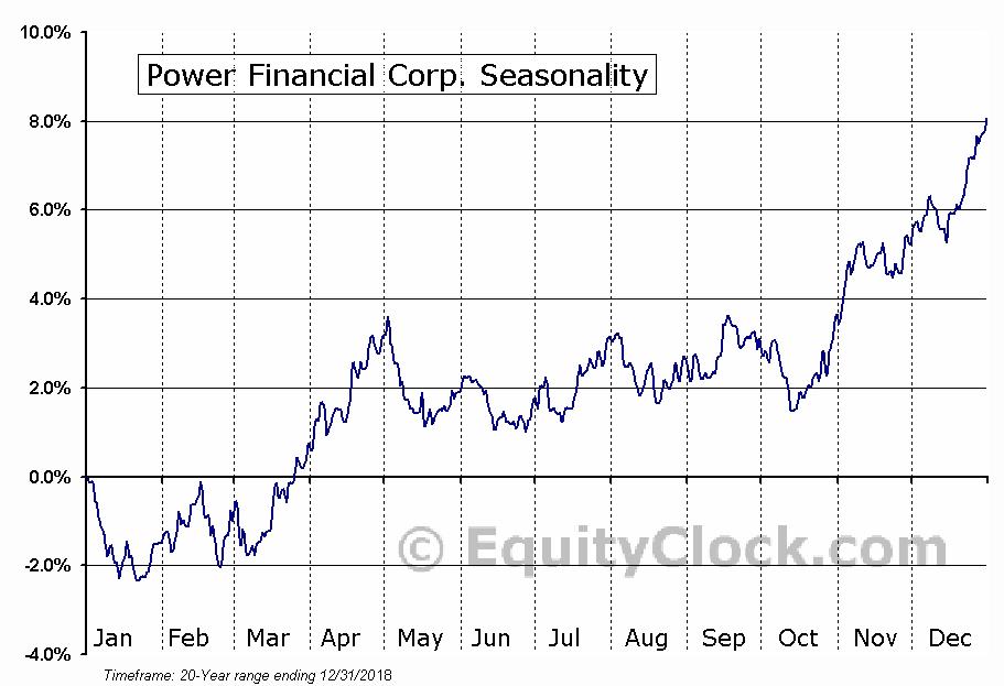 Power Financial Corporation  (TSE:PWF) Seasonal Chart