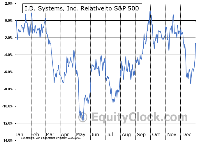 PWFL Relative to the S&P 500