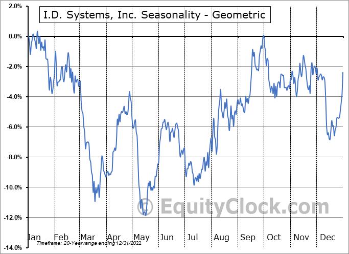 I.D. Systems, Inc. (NASD:PWFL) Seasonality