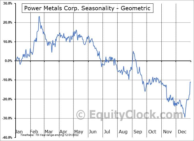 Power Metals Corp. (TSXV:PWM.V) Seasonality