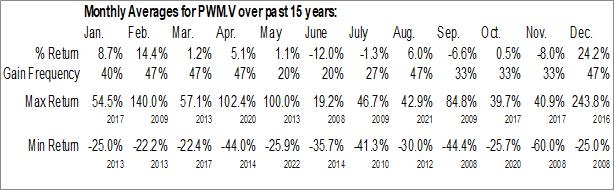 Monthly Seasonal Power Metals Corp. (TSXV:PWM.V)