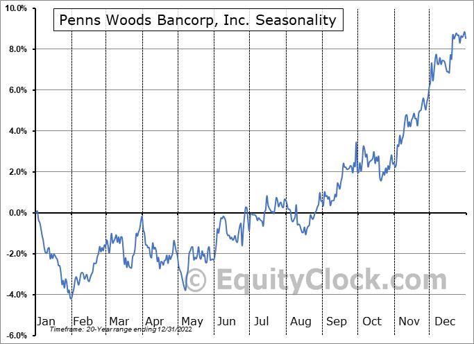 Penns Woods Bancorp, Inc. (NASD:PWOD) Seasonal Chart