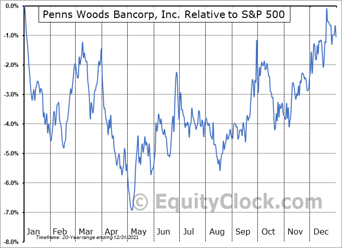 PWOD Relative to the S&P 500