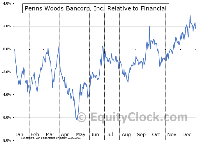 PWOD Relative to the Sector