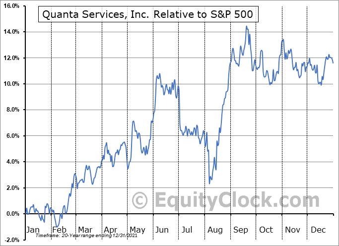 PWR Relative to the S&P 500