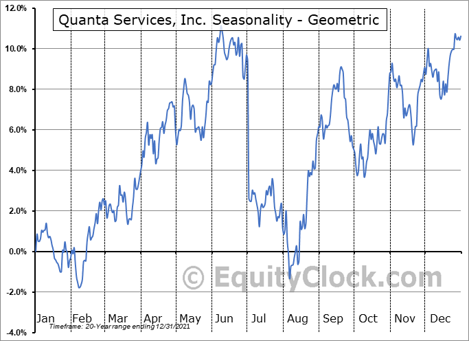Quanta Services, Inc. (NYSE:PWR) Seasonality