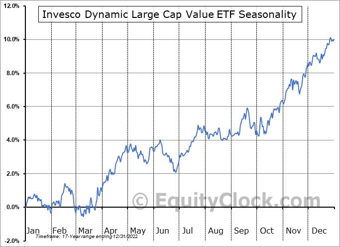 Invesco Dynamic Large Cap Value ETF (NYSE:PWV) Seasonal Chart