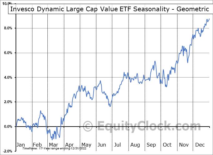 Invesco Dynamic Large Cap Value ETF (NYSE:PWV) Seasonality