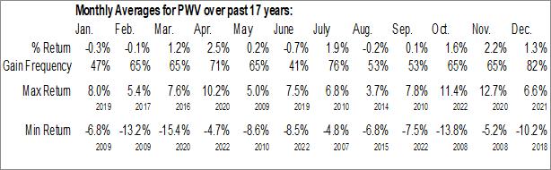 Monthly Seasonal Invesco Dynamic Large Cap Value ETF (NYSE:PWV)