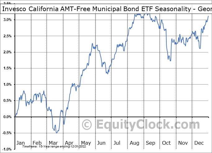 Invesco California AMT-Free Municipal Bond ETF (NYSE:PWZ) Seasonality