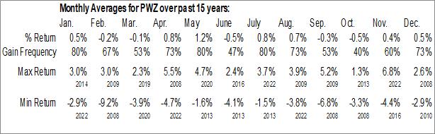 Monthly Seasonal Invesco California AMT-Free Municipal Bond ETF (NYSE:PWZ)
