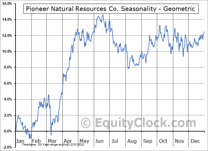 Pioneer Natural Resources Co. (NYSE:PXD) Seasonality