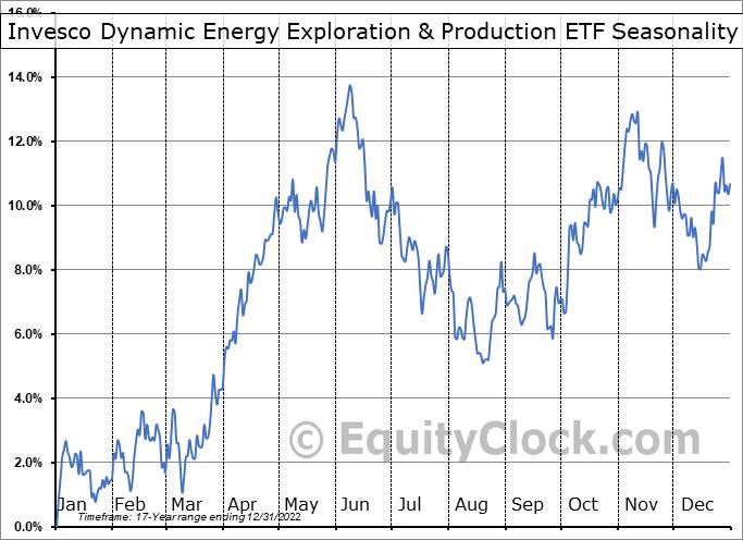 Invesco Dynamic Energy Exploration & Production ETF (NYSE:PXE) Seasonal Chart