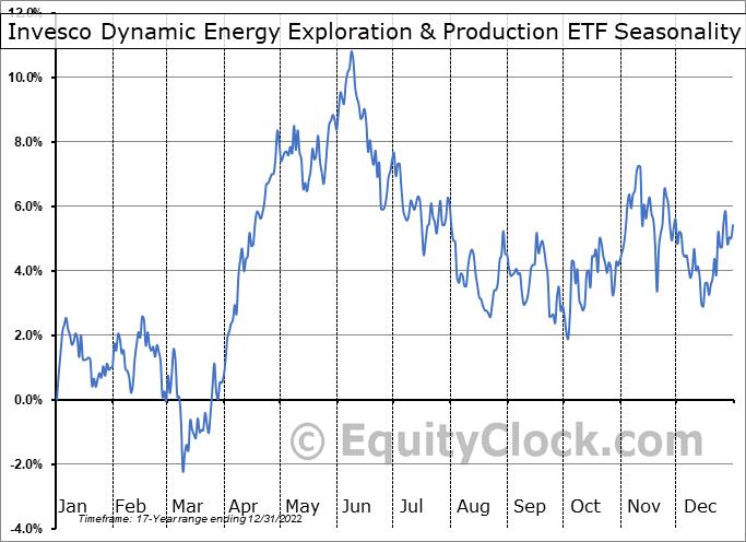 Invesco Dynamic Energy Exploration & Production ETF (NYSE:PXE) Seasonality