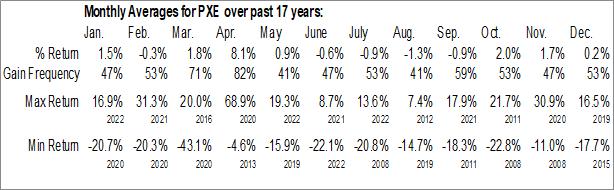 Monthly Seasonal Invesco Dynamic Energy Exploration & Production ETF (NYSE:PXE)