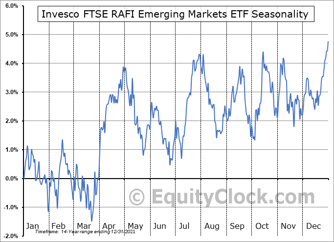 Invesco FTSE RAFI Emerging Markets ETF (NYSE:PXH) Seasonal Chart