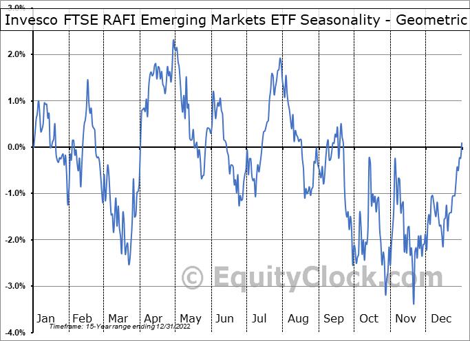 Invesco FTSE RAFI Emerging Markets ETF (NYSE:PXH) Seasonality