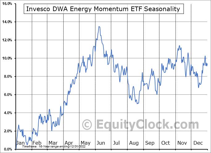Invesco DWA Energy Momentum ETF (NASD:PXI) Seasonality