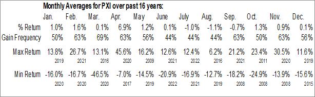 Monthly Seasonal Invesco DWA Energy Momentum ETF (NASD:PXI)