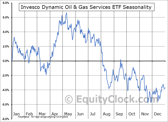 Invesco Dynamic Oil & Gas Services ETF (NYSE:PXJ) Seasonal Chart