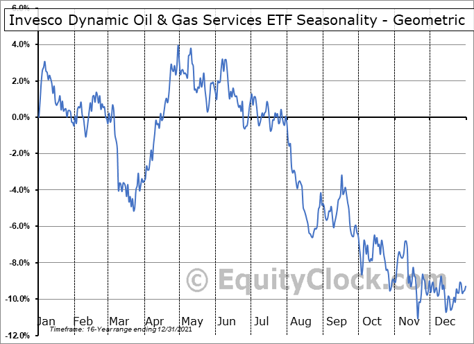 Invesco Dynamic Oil & Gas Services ETF (NYSE:PXJ) Seasonality