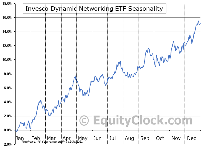 Invesco Dynamic Networking ETF (NYSE:PXQ) Seasonal Chart