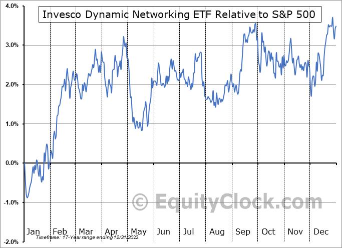 PXQ Relative to the S&P 500
