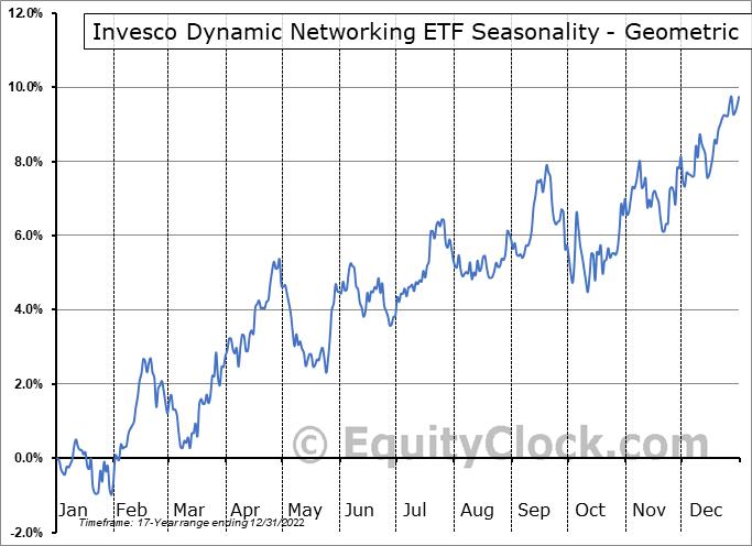 Invesco Dynamic Networking ETF (NYSE:PXQ) Seasonality
