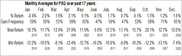 Monthly Seasonal Invesco Dynamic Networking ETF (NYSE:PXQ)