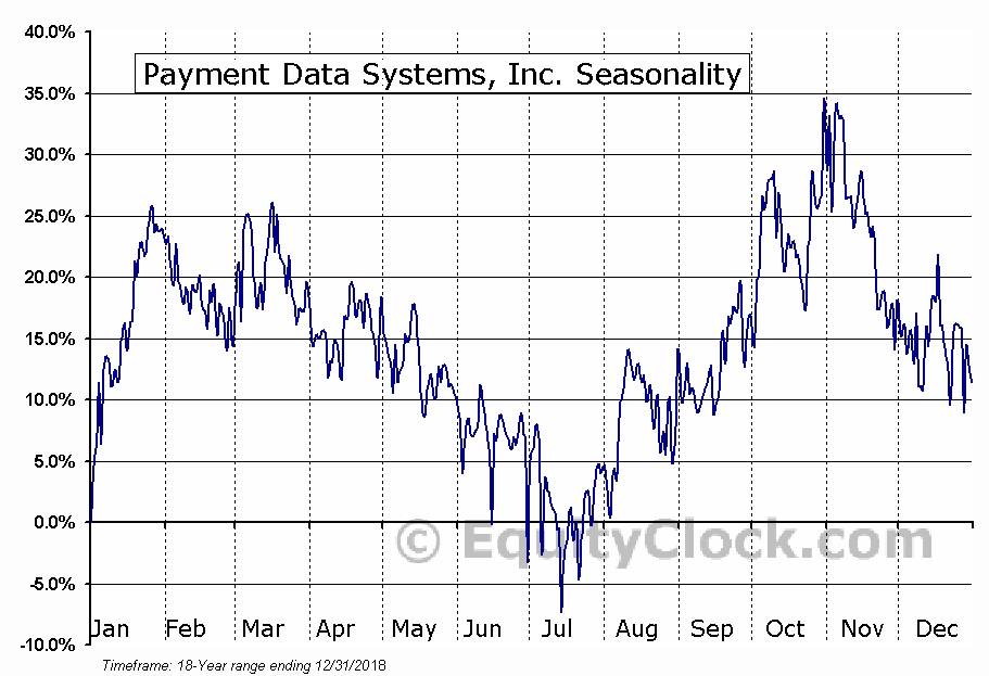 Payment Data Systems, Inc. (NASD:PYDS) Seasonal Chart