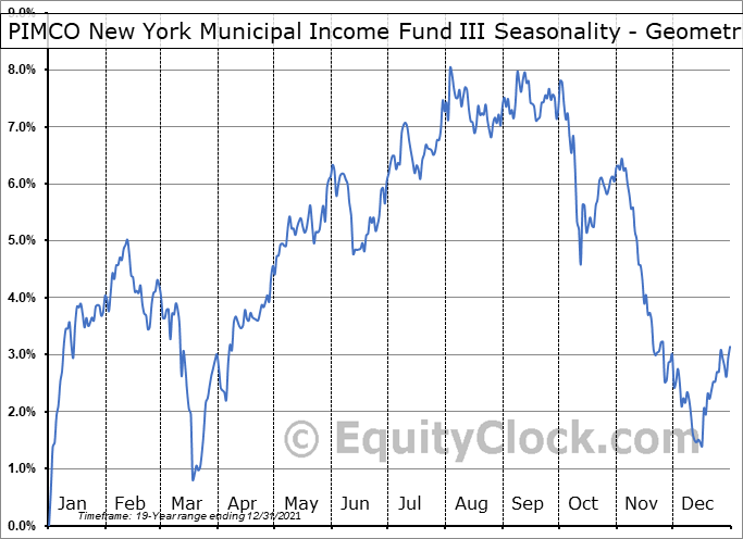 PIMCO New York Municipal Income Fund III (NYSE:PYN) Seasonality