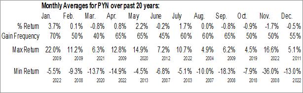 Monthly Seasonal PIMCO New York Municipal Income Fund III (NYSE:PYN)