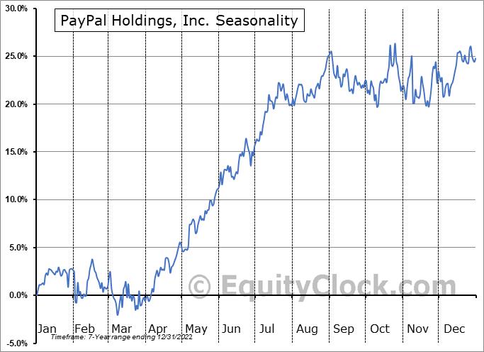 PayPal Holdings, Inc. Seasonal Chart